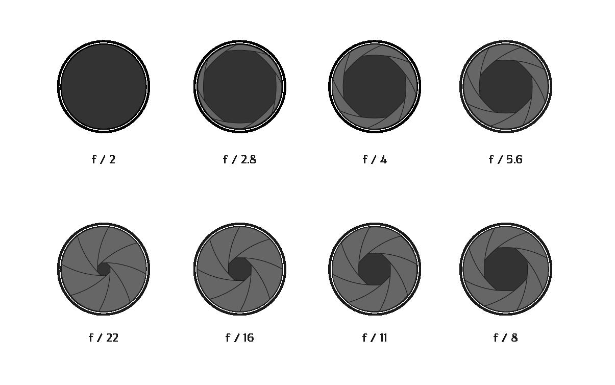 Диафрагма фотоаппарата принцип работы